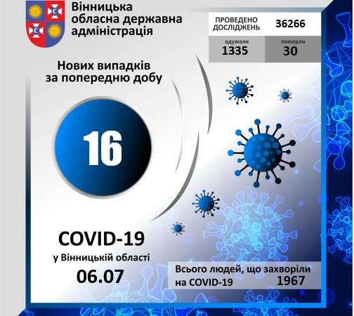 Два десятки вінничан одужали за добу від коронавірусу, захворіли – 16