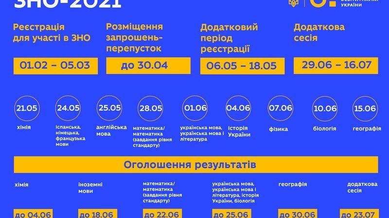 На Вінниччині розпочалась реєстрація на ЗНО